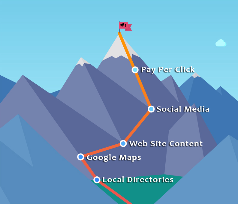 the steps involved in search engine ranking depicted as a path up a mountain